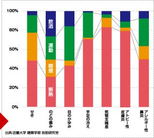 高断熱住宅の健康寿命との関連性について近畿大学の岩前教授の研究結果