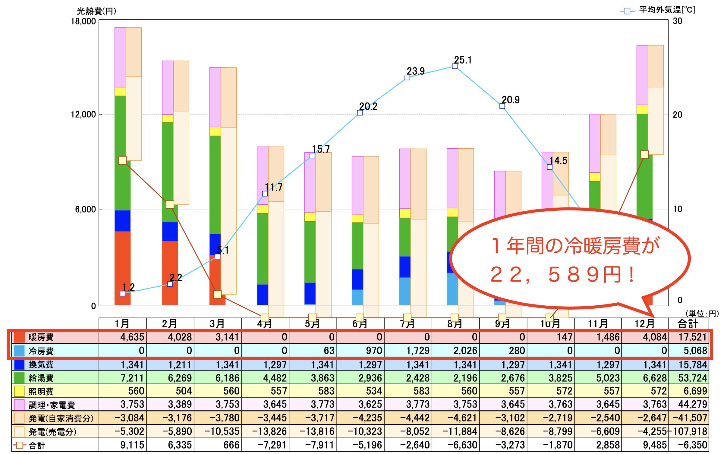 エコハウスは冷暖房費のシミュレーションをすると年間3万円もかからないのがわかります